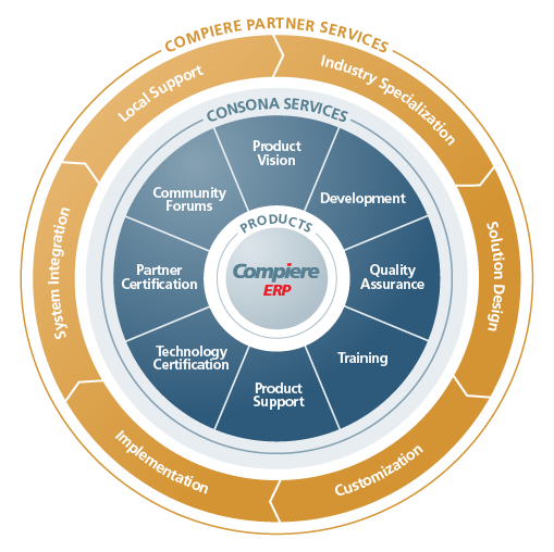 Compiere Partner Network Provides Customized Business Solutions Software and ERP Implementation