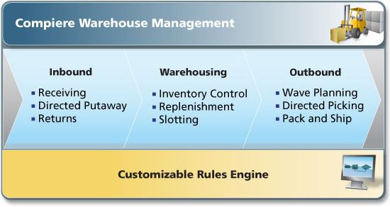 Compiere ERP Warehouse Management